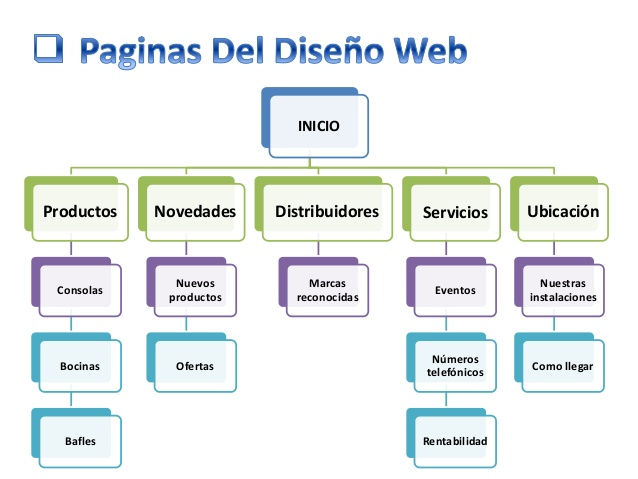 Estructura Del Sitio Web 3 638